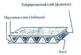 Виды и типы упаковочного гофрокартона: флютинг и лайнер гфорокартона
