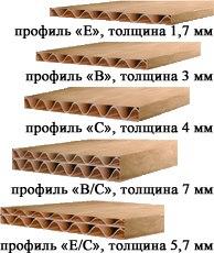 Виды и типы упаковочного гофрокартона
